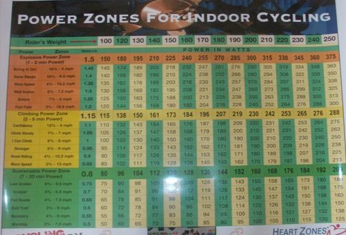Power or Watts for Indoor Cycling